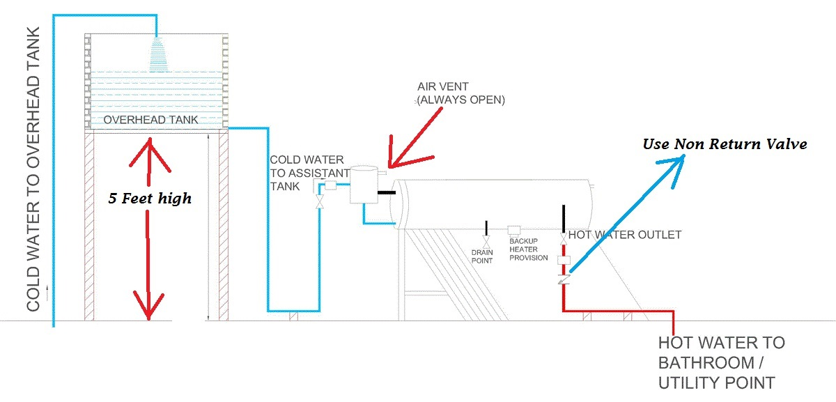 Solar Water Heater Installation Requirements